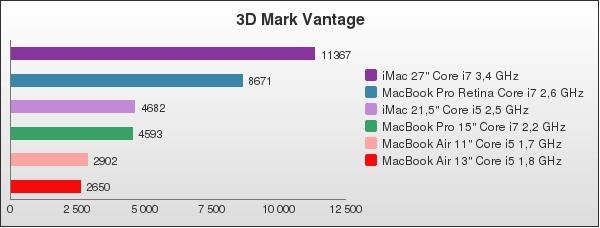 benchmark : 96-1402