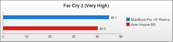 benchmark : 96-1412