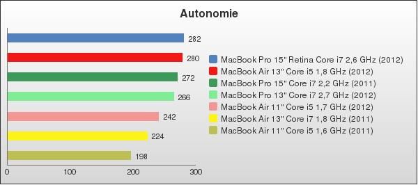 benchmark : 96-1408