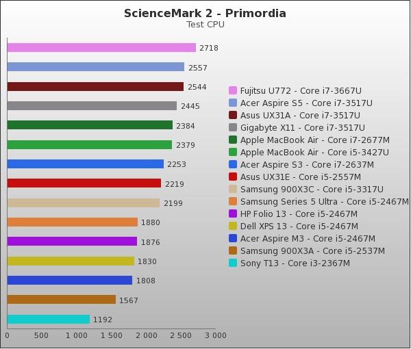 benchmark : 74-886