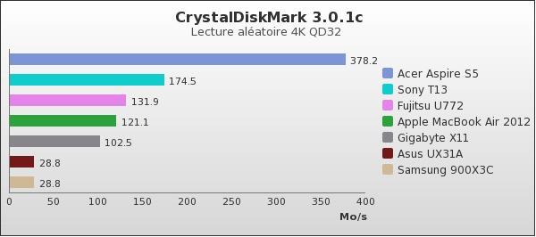 benchmark : 74-1384