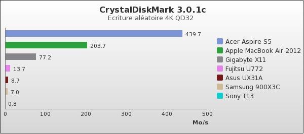 benchmark : 74-1386