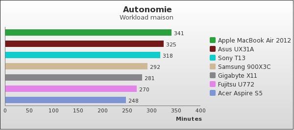 benchmark : 74-1390