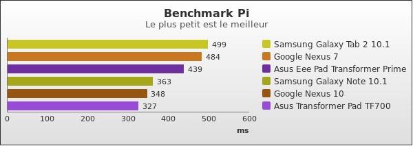 benchmark : 168-2222