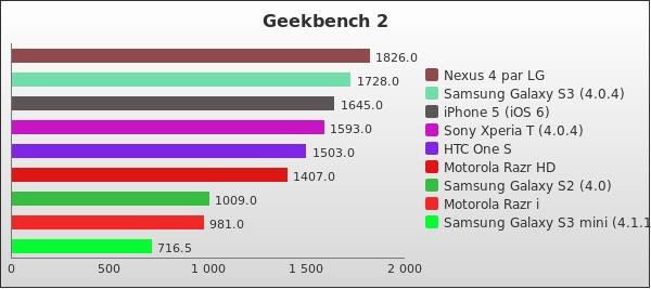benchmark : 172-2254