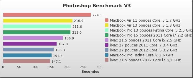 benchmark : 178-2322