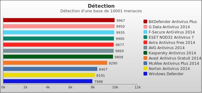 benchmark : 332-3742
