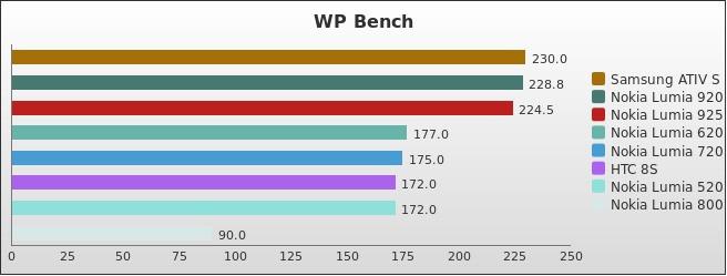 benchmark : 254-3040