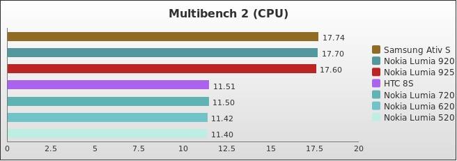 benchmark : 254-3042