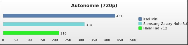 benchmark : 258-3072