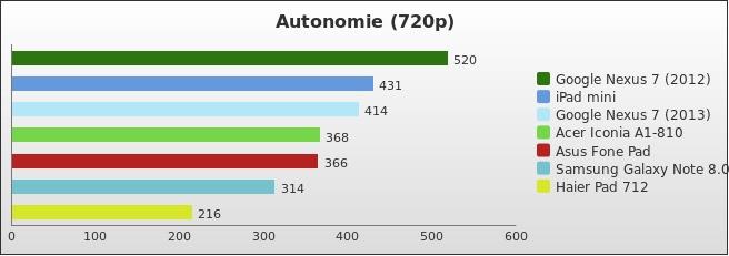 benchmark : 276-3208