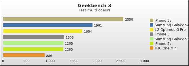 benchmark : 288-3304