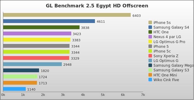 benchmark : 288-3308