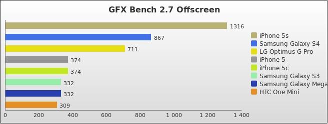 benchmark : 288-3312