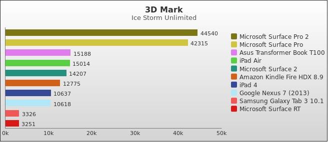 benchmark : 298-3416