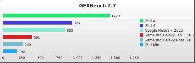 benchmark : 302-3474