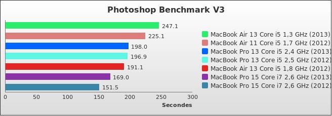 benchmark : 316-3602