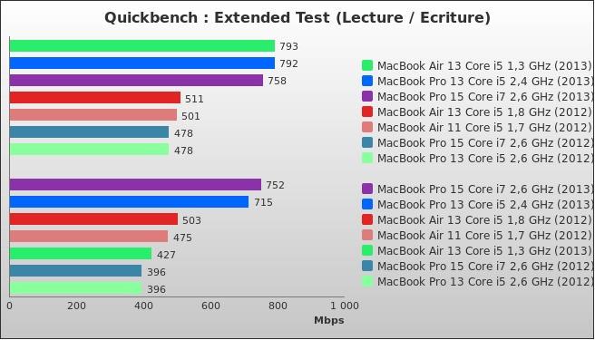 benchmark : 316-3612