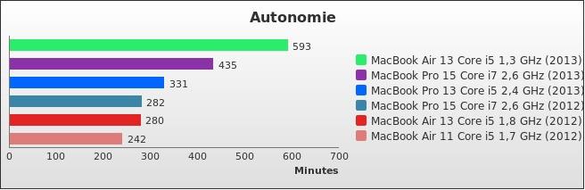 benchmark : 316-3610