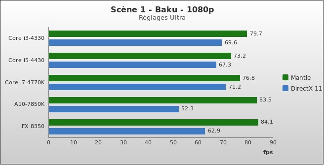 benchmark : 330-3728