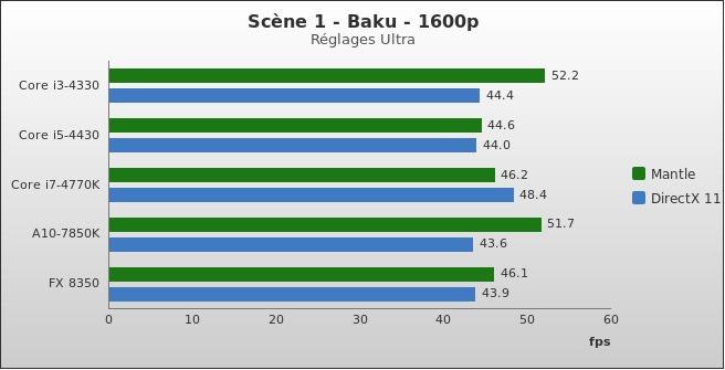benchmark : 330-3732