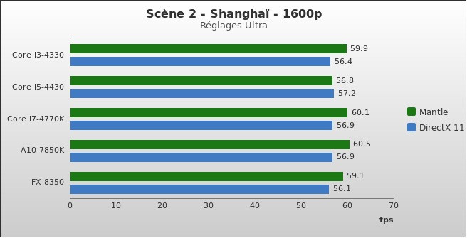 benchmark : 330-3740