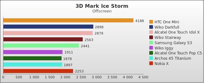 benchmark : 352-3924