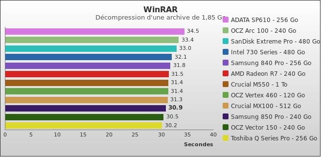 benchmark : 379-4235