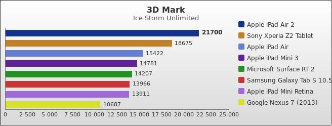 benchmark : 401-4425