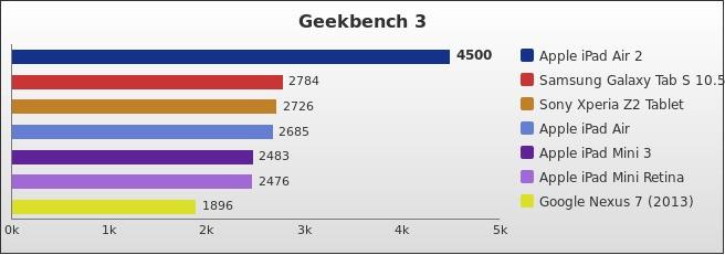 benchmark : 401-4429