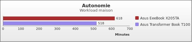 benchmark : 415-4541