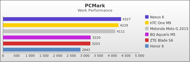 benchmark : 490-5256