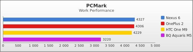 benchmark : 492-5264