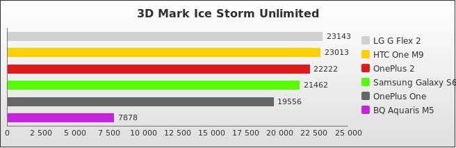benchmark : 492-5270
