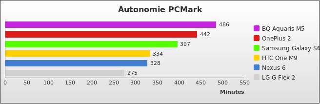 benchmark : 492-5268