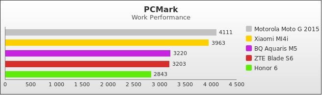 benchmark : 498-5328