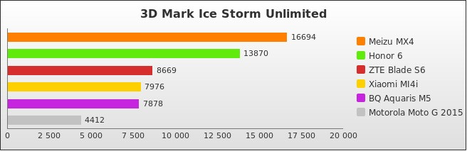 benchmark : 498-5334