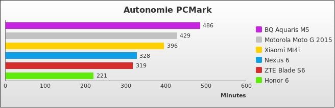 benchmark : 498-5332