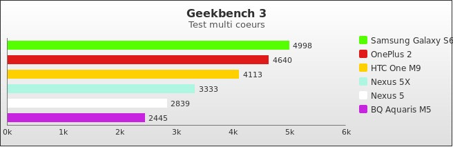benchmark : 510-5434