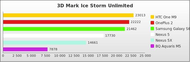 benchmark : 510-5438