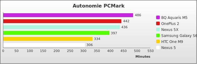 benchmark : 510-5436