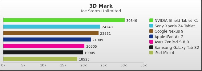 benchmark : 530-5566