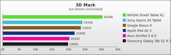 benchmark : 526-5544