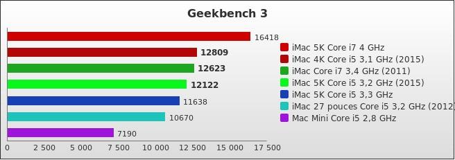 benchmark : 411-4471