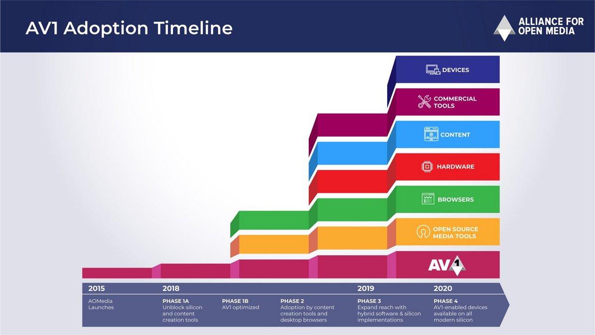 AV1 Timeline