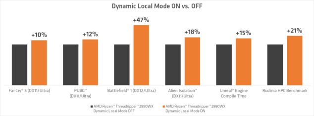 amd dynamic local mode