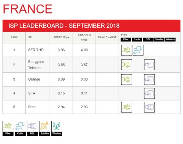 débits netflix opérateurs septembre 2018.jpg