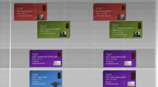 Nvidia RTX Mobility roadmap