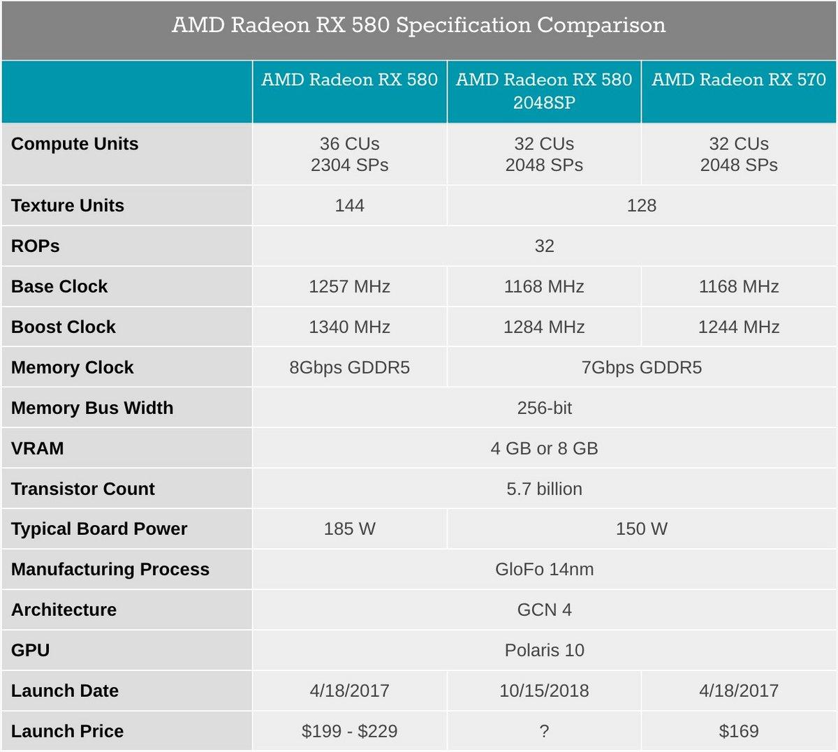 RX 580 2048SP specs