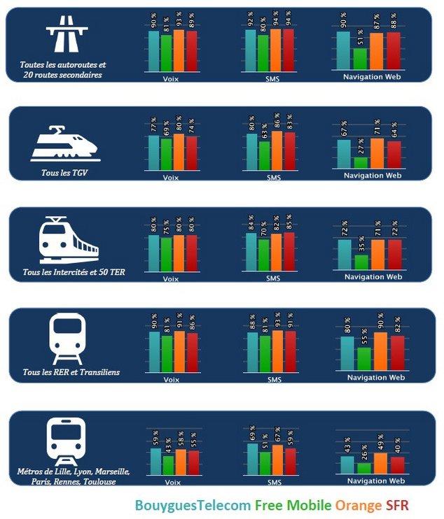 arcep qualité réseaux transports